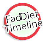 Fad Diets Timeline