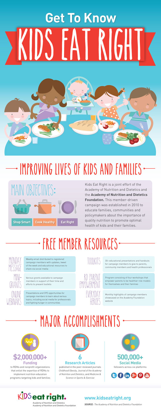 A smaller version of the Kids Eat Right infographic.