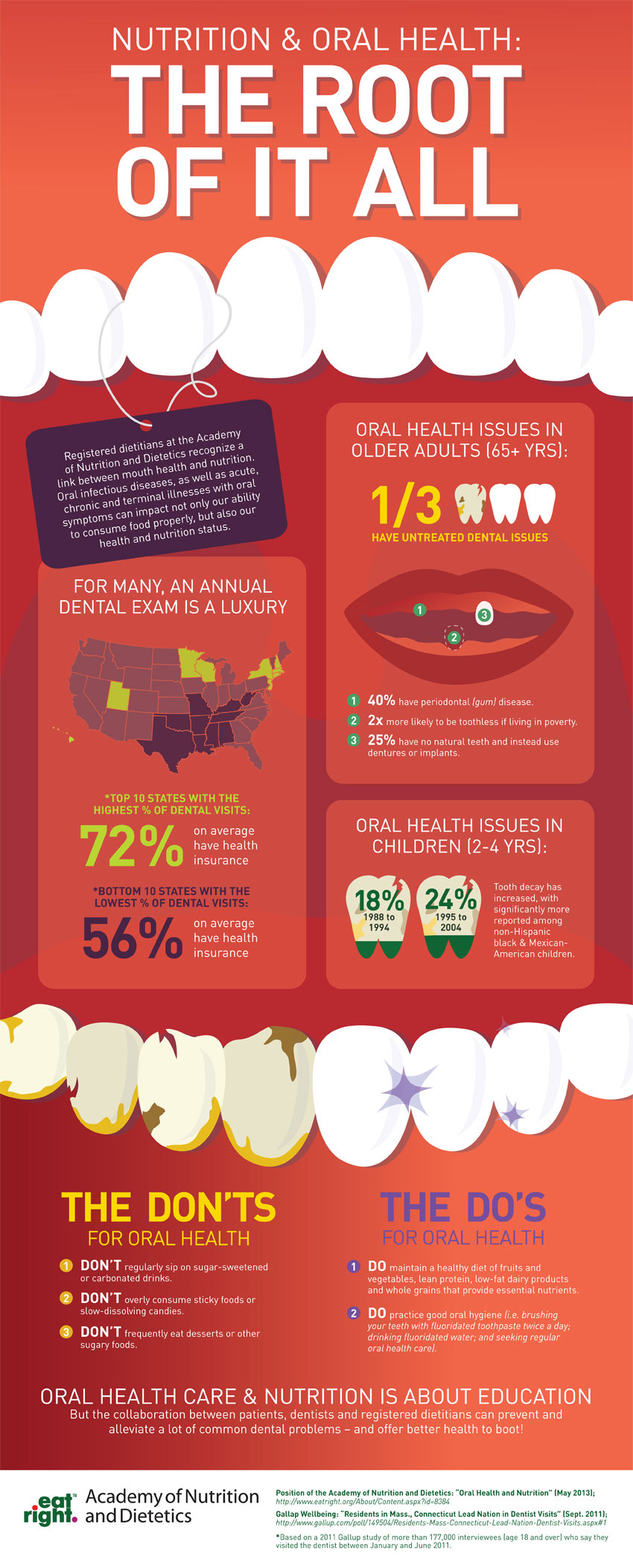 Nutrition and Oral Health Infographic