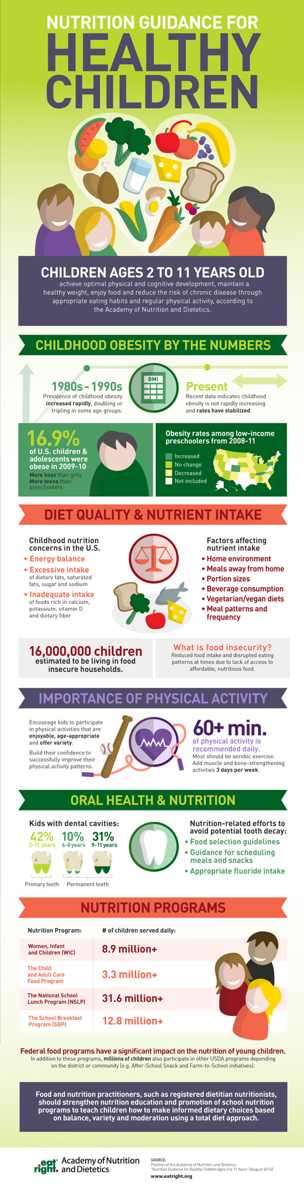 A smaller version of the Nutrition Guidance for Healthy Children Ages 2 to 11 infographic