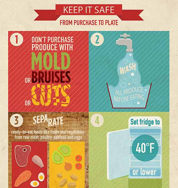 Keep Food Safe - Purchase to Plate