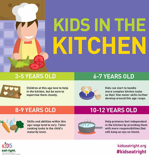 Age-Appropriate Kitchen Tasks
