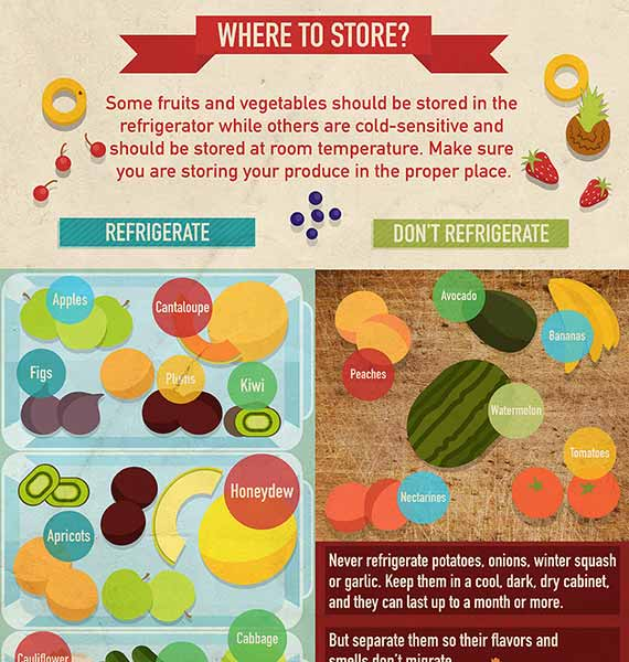Where to Store Produce