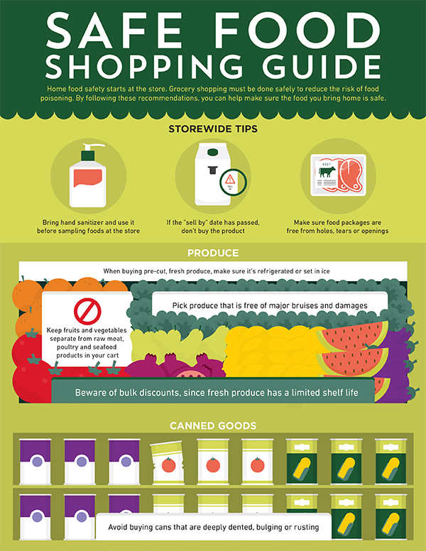 Safe Food Shopping Guide Infographic