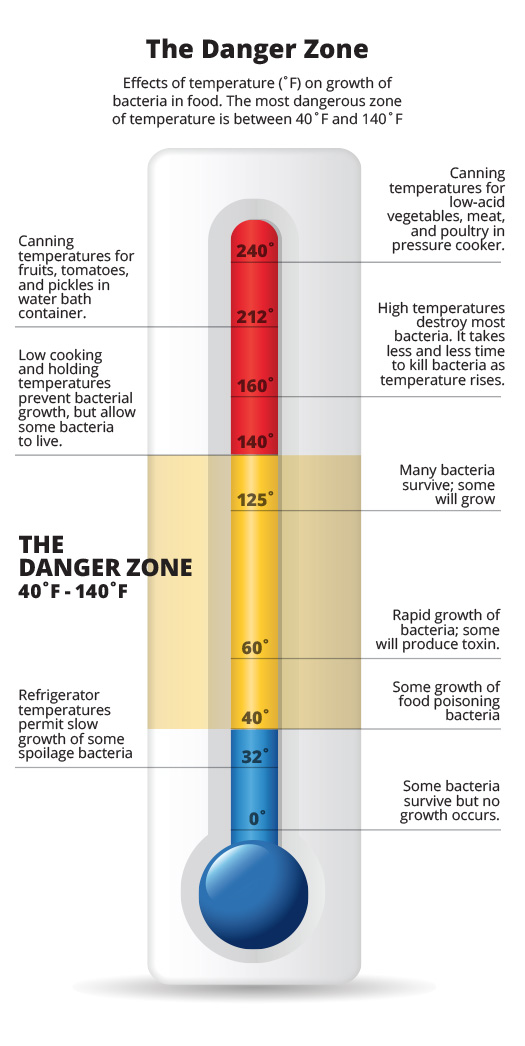 What Is Temperature Danger Zone For High Risk Foods